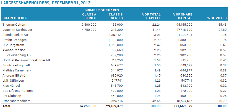Largest Shareholders Climeon 2017
