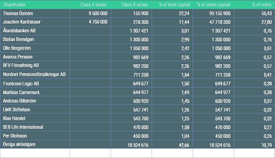 Largest shareholders december 31 2017-8