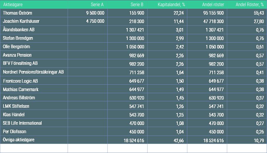 Storsta Aktieagare per 31 december 2017_2-8